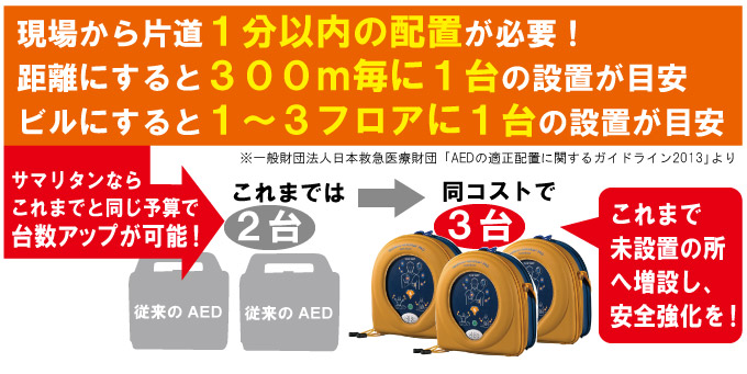 AEDの重要性